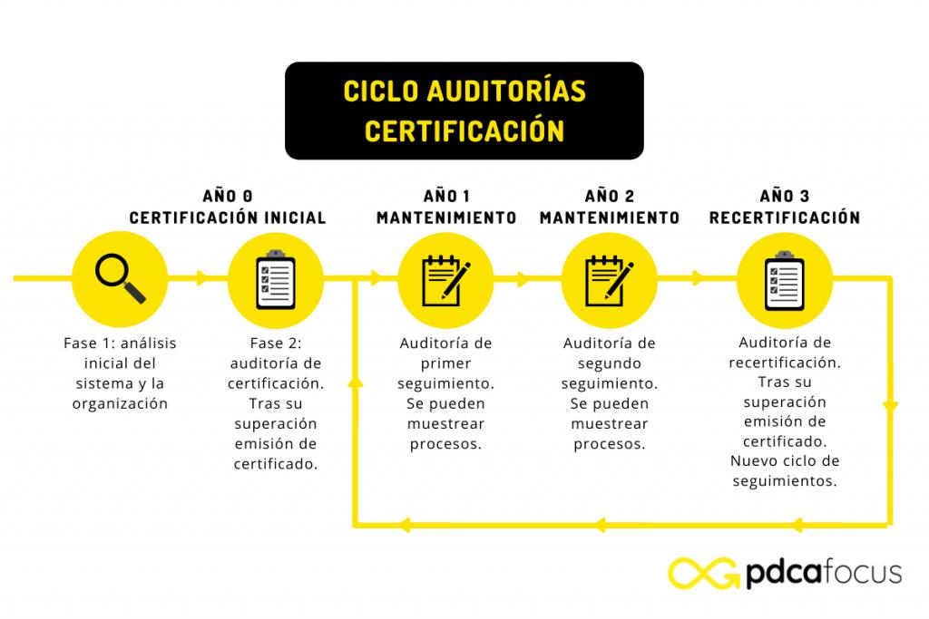 Ciclo de auditorías de certificación
