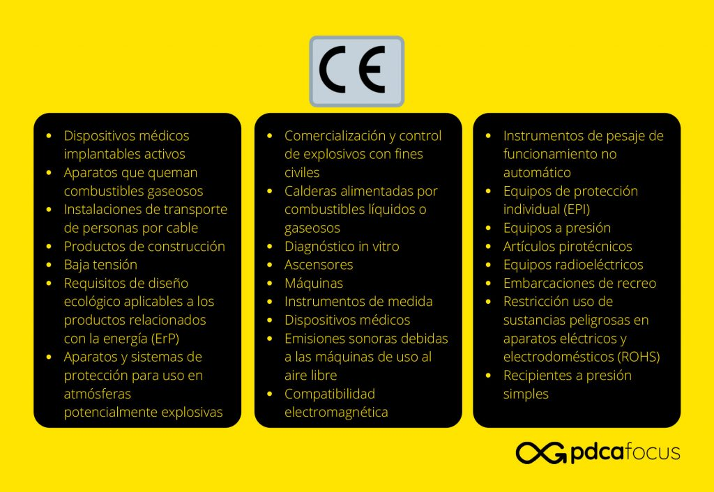 Listado de reglamentos del Marcado CE
