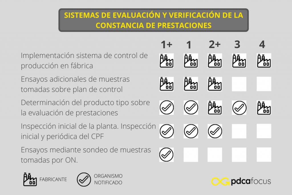 Funciones y sistemas de evaluación de la constancia de prestaciones