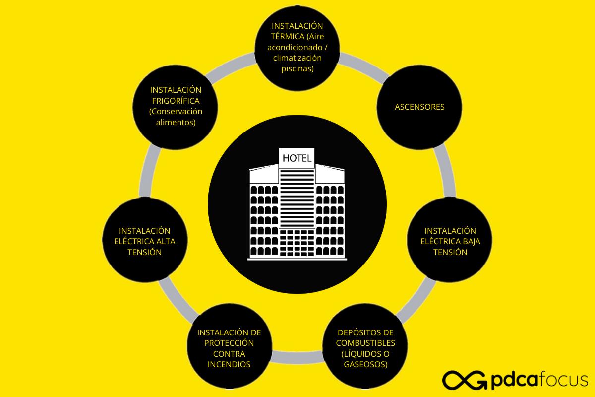 Seguridad industrial y Sistemas de Gestión