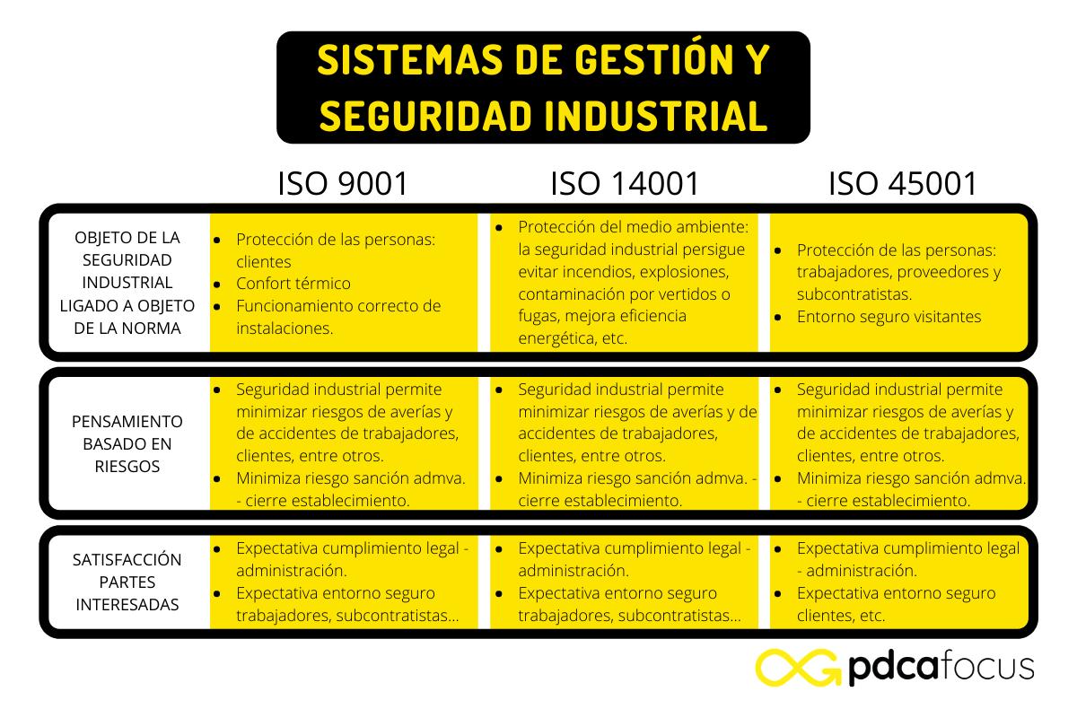 Sistemas de gestión y seguridad industrial