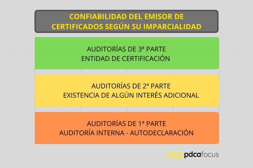 Niveles de confiabilidad del emisor en función de su imparcialidad